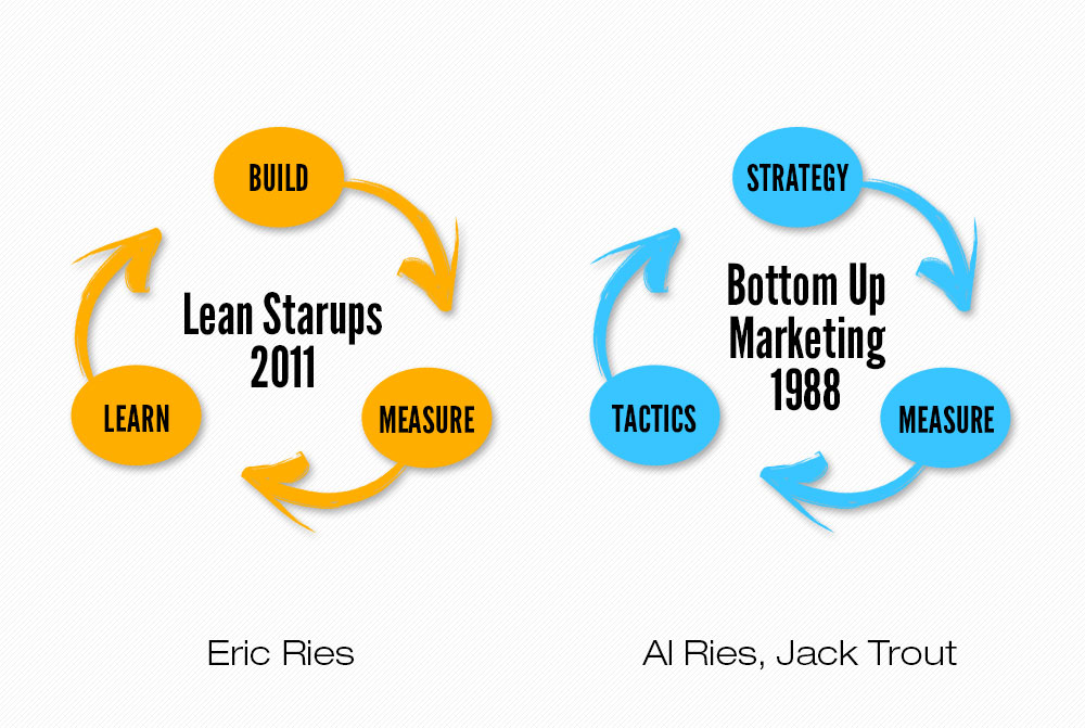 Lean Startups vs. Bottom-up Marketing